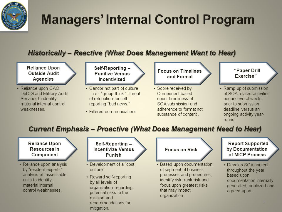 project management and internal function Internal and external factors on the four functions of management mark mitchell xmgt-230 may 11, 2014 shane denevan internal and external factors on the four functions of management in regards to internal and external factors that can significantly influence the four functions of management, include such items as globalization, technology.