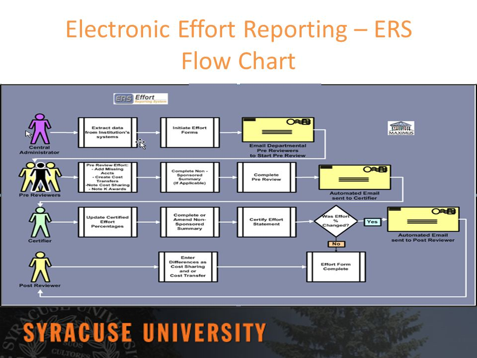 Electronic Effort Reporting – ERS Flow Chart