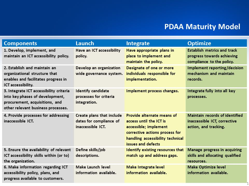 PDAA Maturity Model Components Launch Integrate Optimize