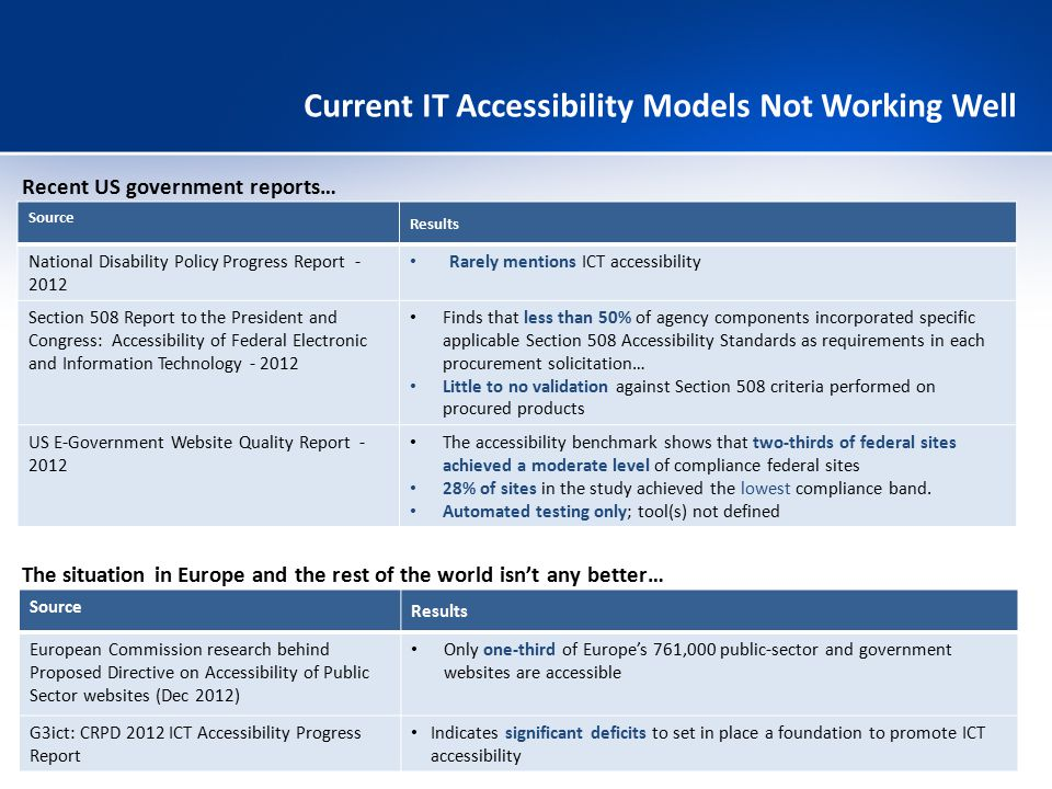 Current IT Accessibility Models Not Working Well
