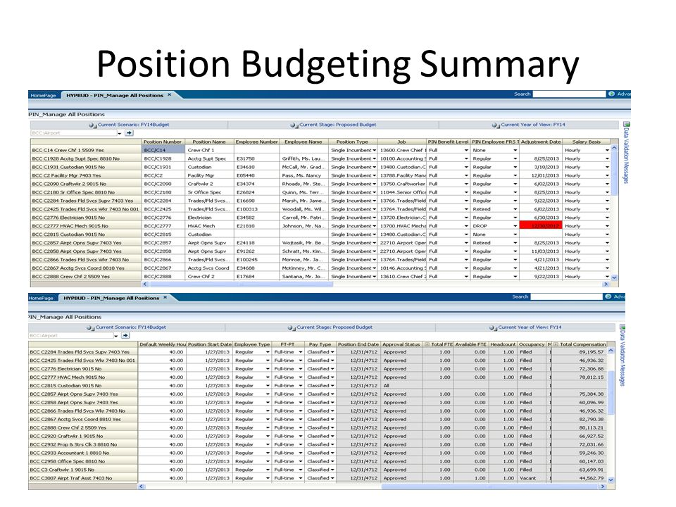 Position Budgeting Summary