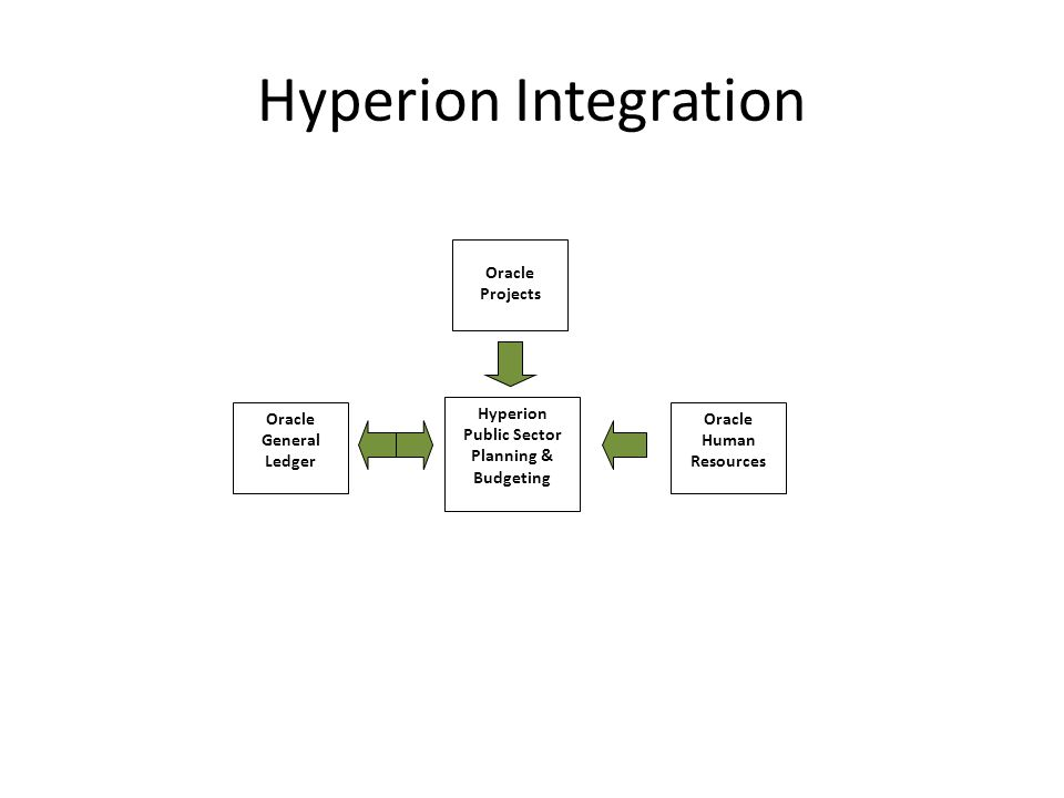 Hyperion Public Sector Planning & Budgeting Oracle Human Resources