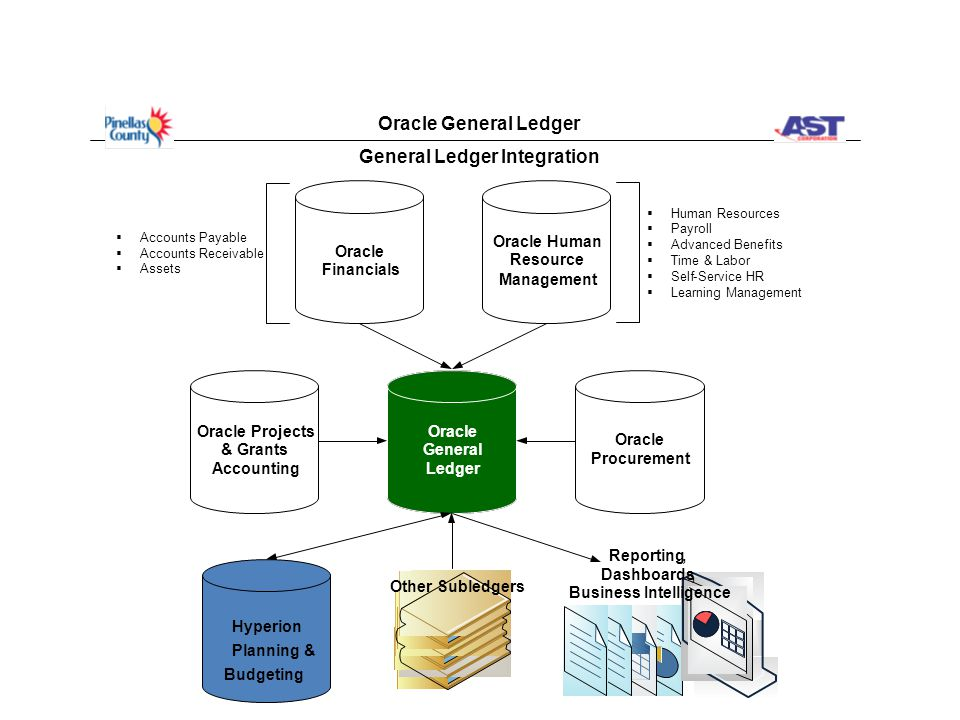 General Ledger Integration Oracle General Ledger