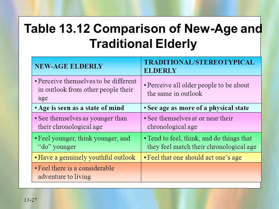 Table 13.12 Comparison of New-Age and Traditional Elderly