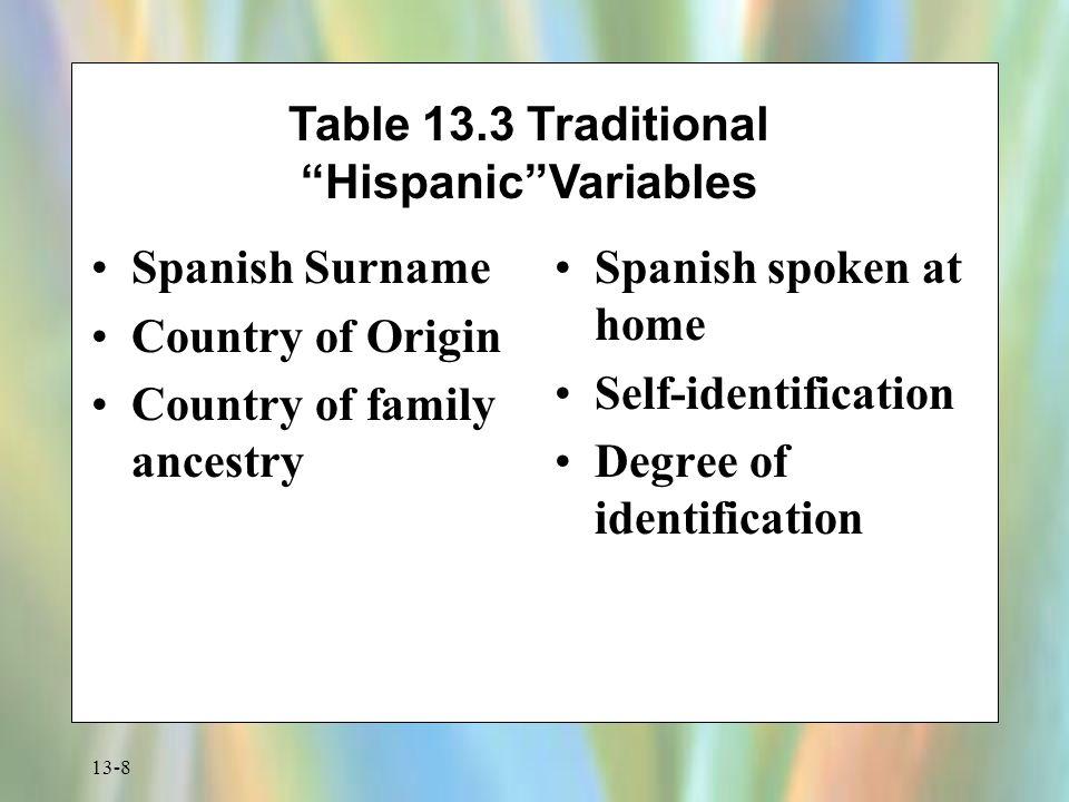Table 13.3 Traditional Hispanic Variables