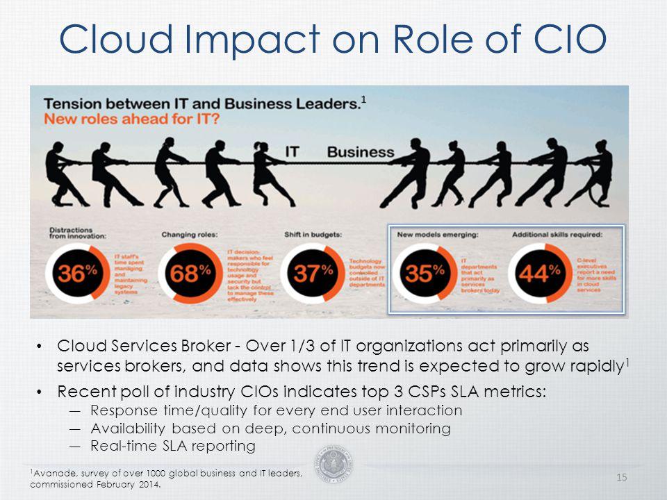 Cloud Impact on Role of CIO