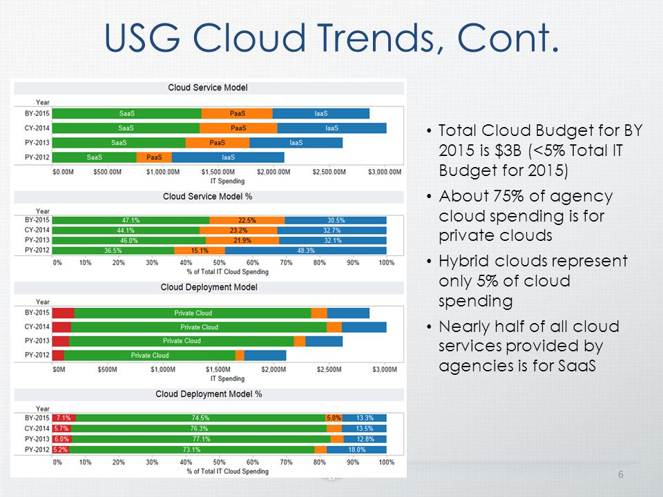 USG Cloud Trends, Cont. Total Cloud Budget for BY 2015 is $3B (<5% Total IT Budget for 2015)