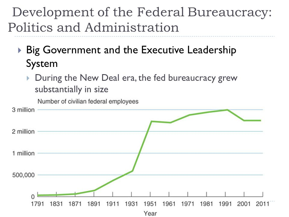Development of the Federal Bureaucracy: Politics and Administration