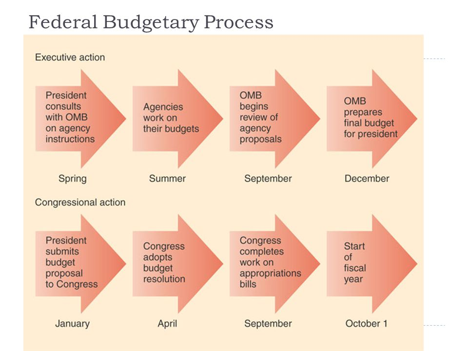 Federal Budgetary Process