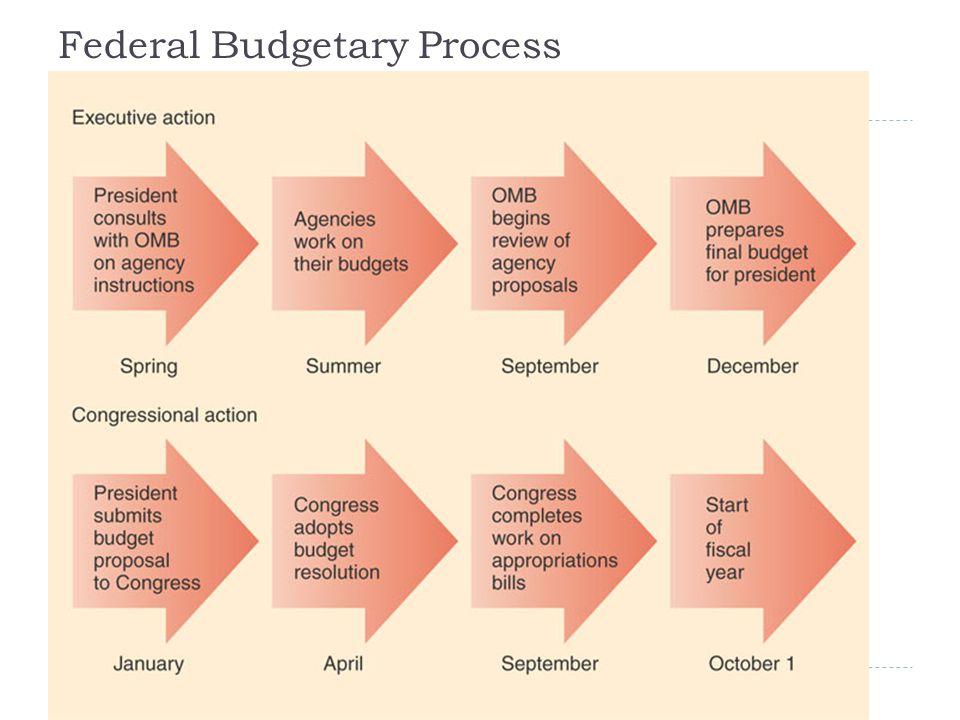 Federal Budgetary Process