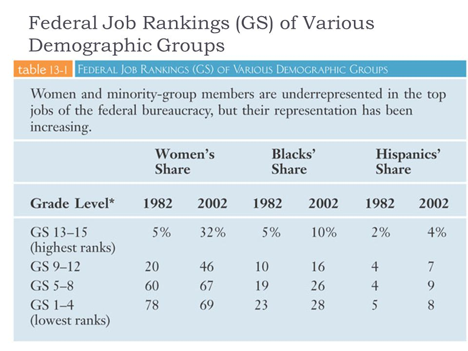 Federal Job Rankings (GS) of Various Demographic Groups