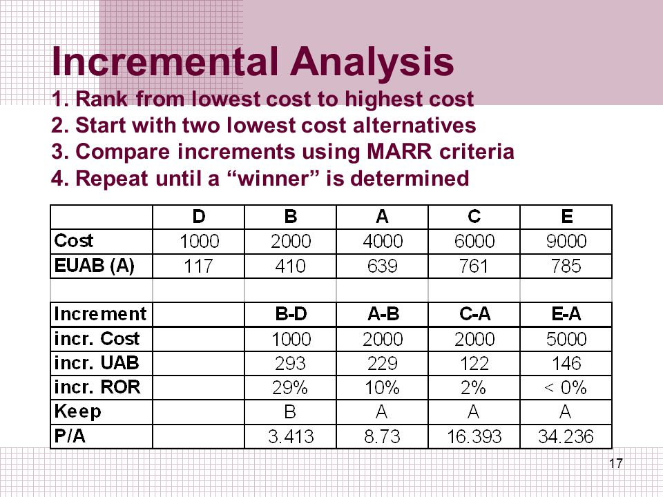 Incremental Analysis 1. Rank from lowest cost to highest cost 2