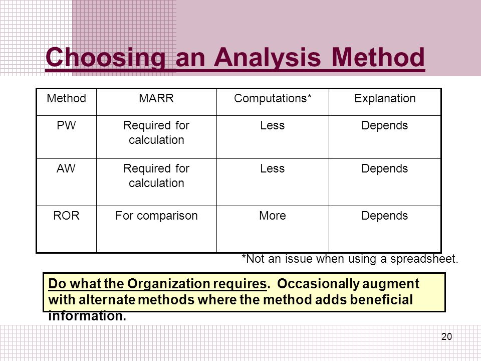 Choosing an Analysis Method