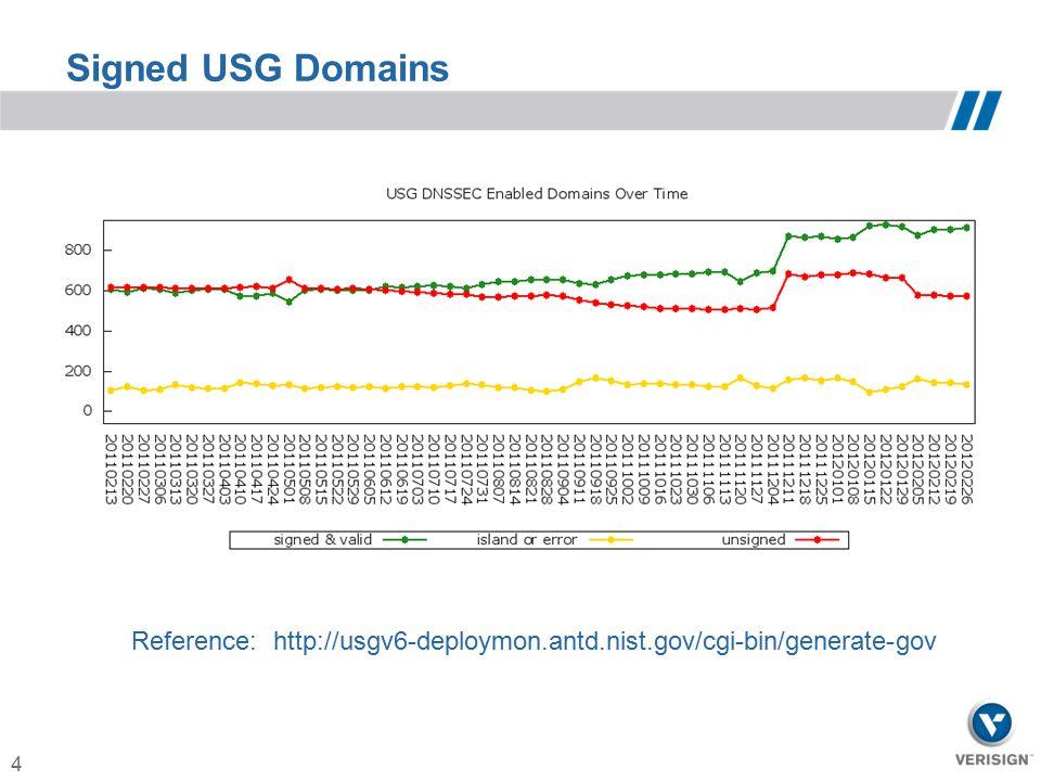 Signed USG Domains Reference: http://usgv6-deploymon.antd.nist.gov/cgi-bin/generate-gov
