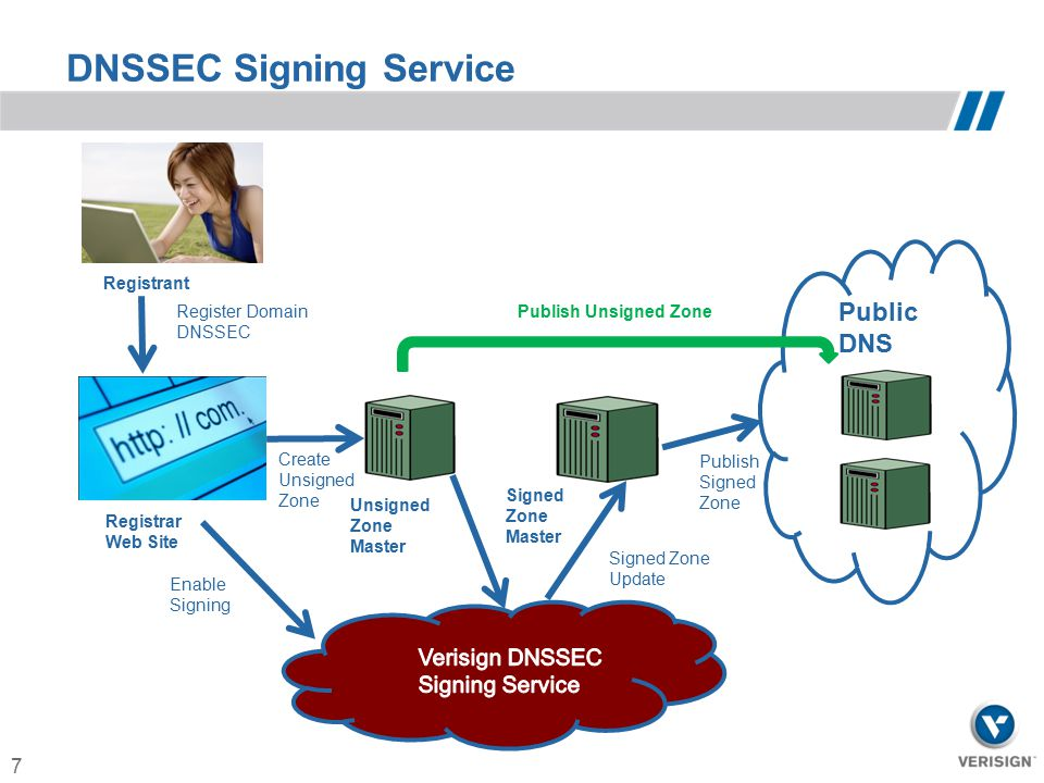 DNSSEC Signing Service