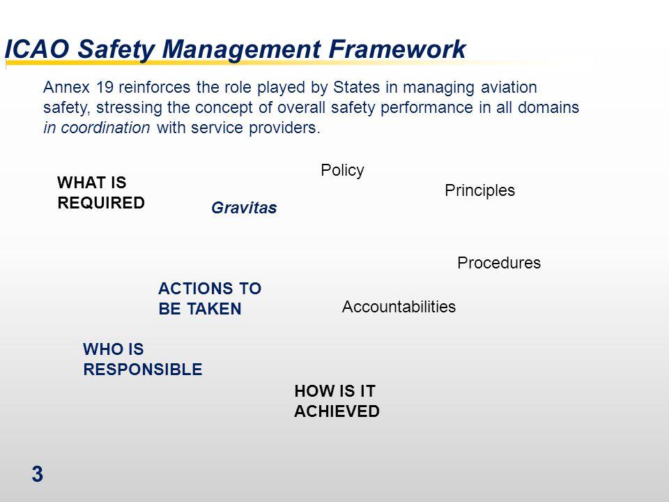 ICAO Safety Management Framework