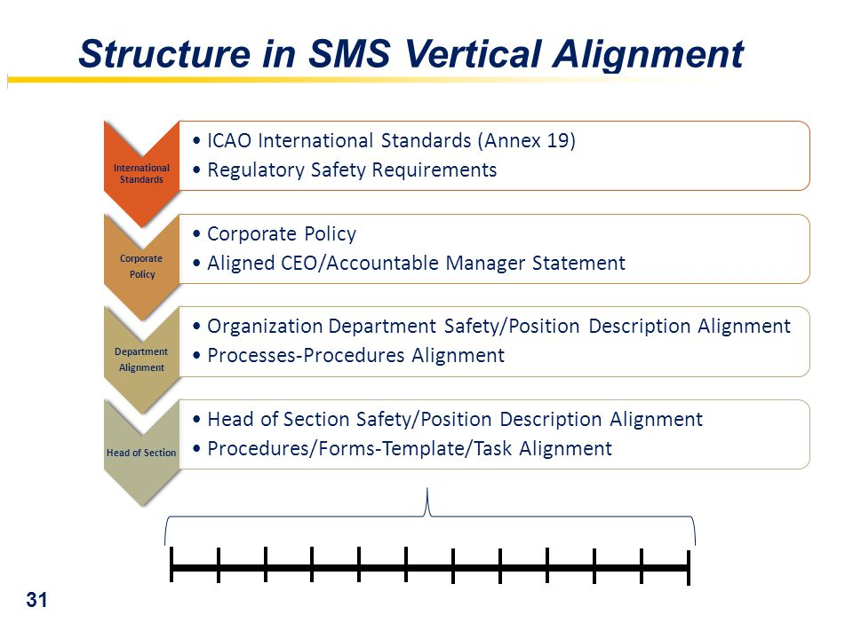 Structure in SMS Vertical Alignment