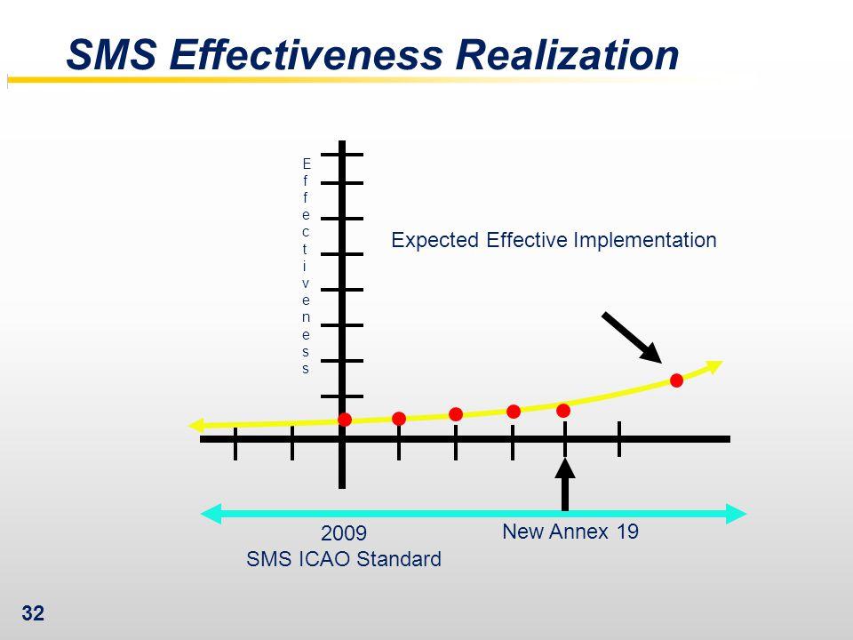 SMS Effectiveness Realization