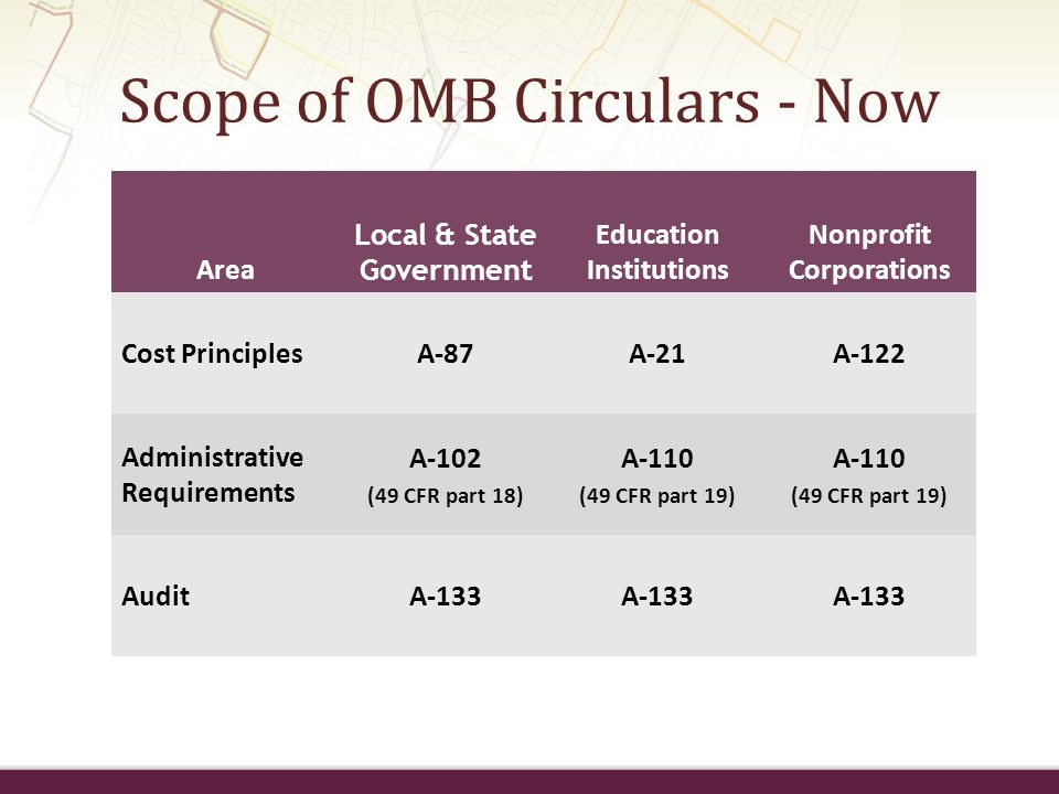 Scope of OMB Circulars - Now