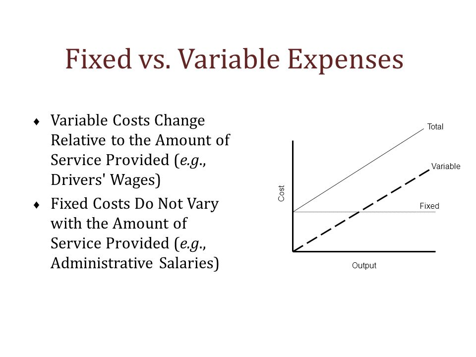 Fixed vs. Variable Expenses