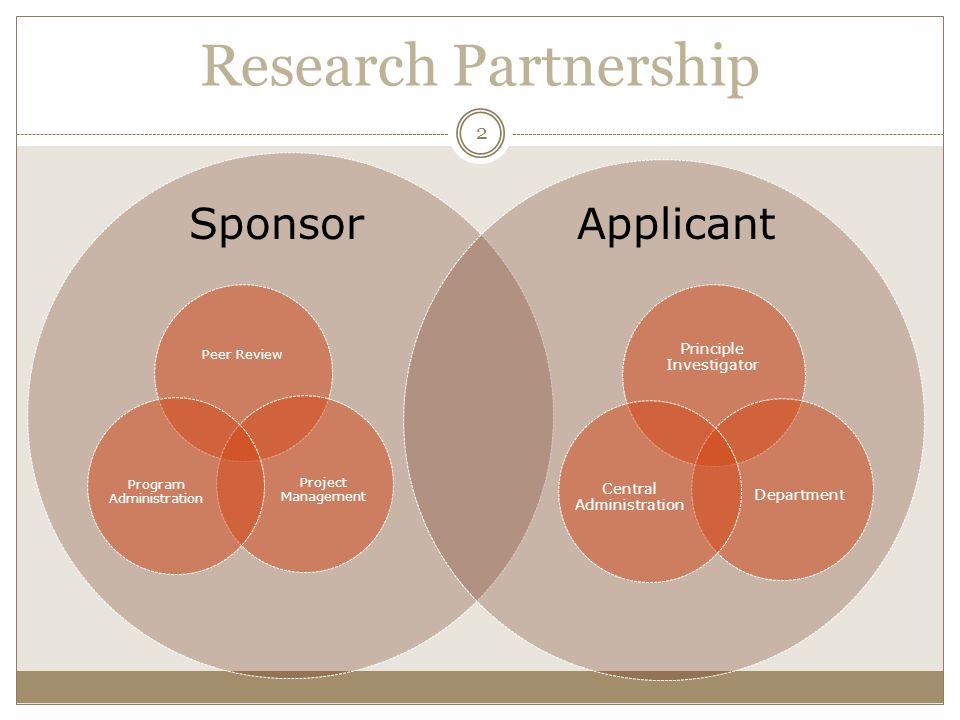 Research Partnership Sponsor Applicant