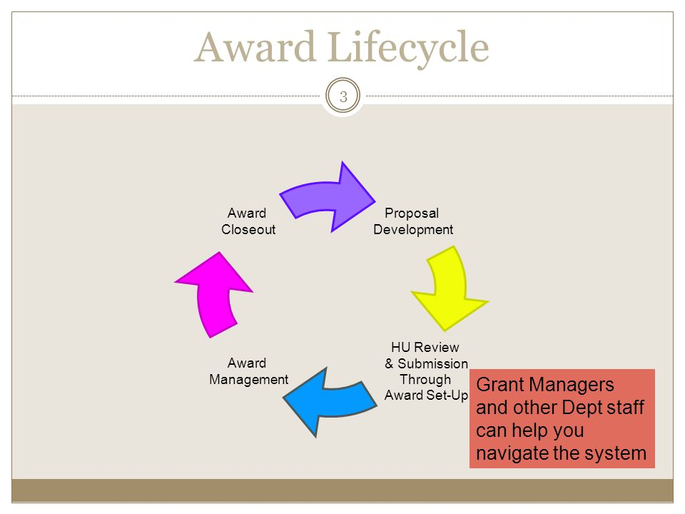 Award Lifecycle Proposal Development. HU Review. & Submission. Through Award Set-Up. Award Management.