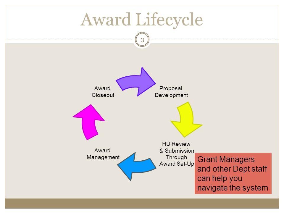 Award Lifecycle Proposal Development. HU Review. & Submission. Through Award Set-Up. Award Management.