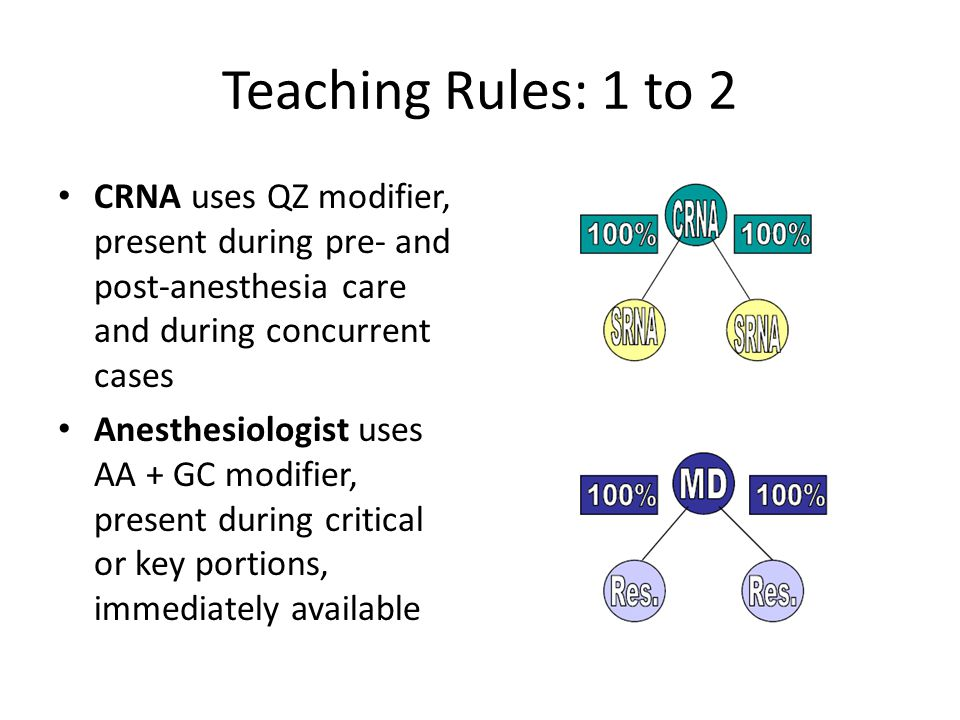 Teaching Rules: 1 to 2 CRNA uses QZ modifier, present during pre- and post-anesthesia care and during concurrent cases.