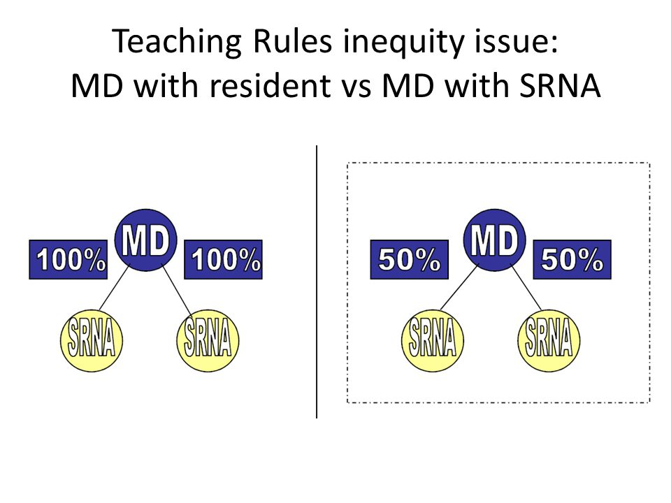 Teaching Rules inequity issue: MD with resident vs MD with SRNA