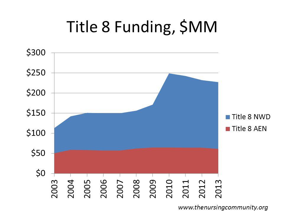 Title 8 Funding, $MM www.thenursingcommunity.org