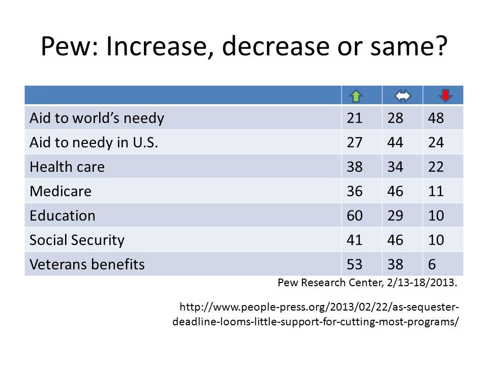 Pew: Increase, decrease or same
