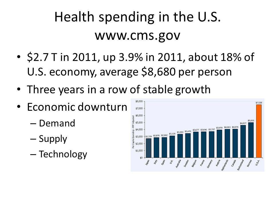 Health spending in the U.S. www.cms.gov
