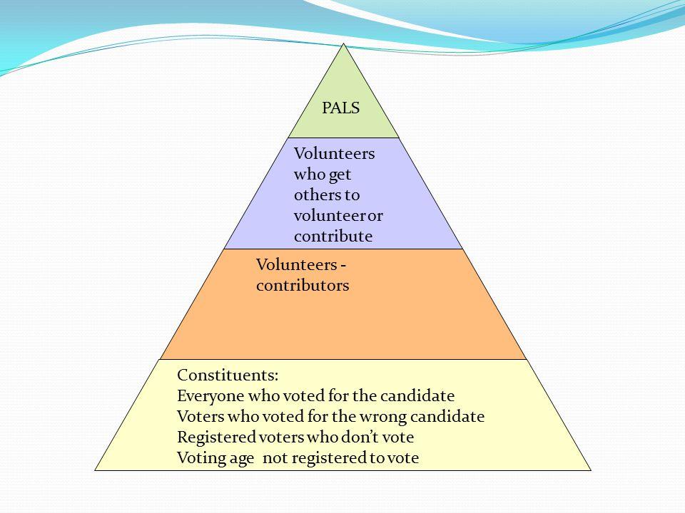 PALS Volunteers who get others to volunteer or contribute. Volunteers - contributors. Constituents: