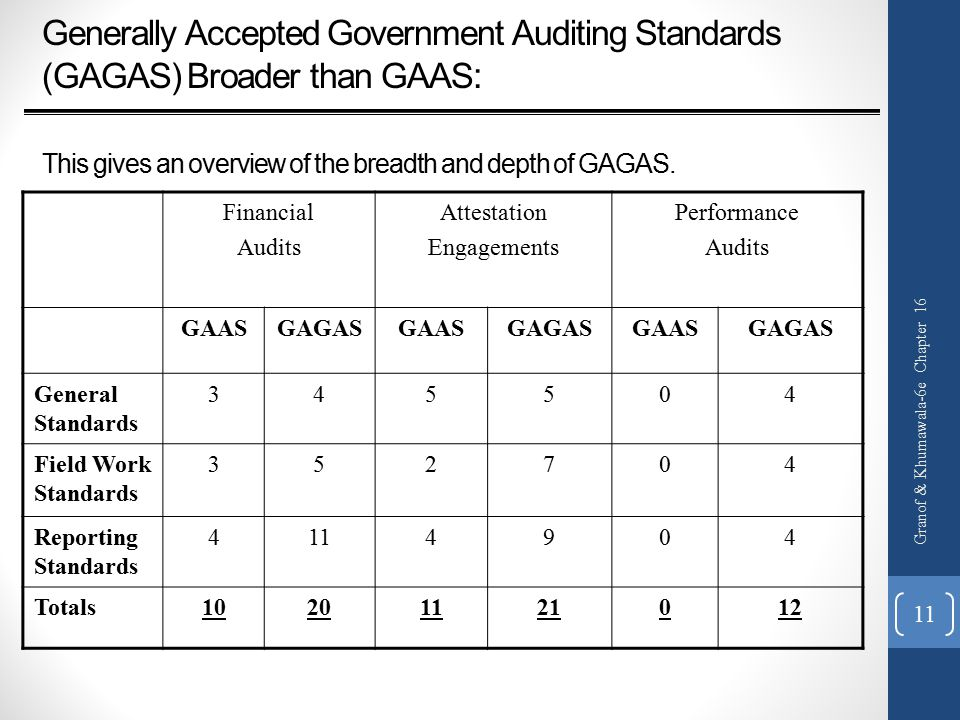 Generally Accepted Government Auditing Standards (GAGAS) Broader than GAAS: This gives an overview of the breadth and depth of GAGAS.