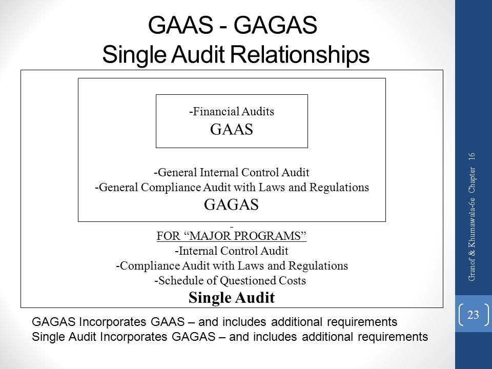 GAAS - GAGAS Single Audit Relationships