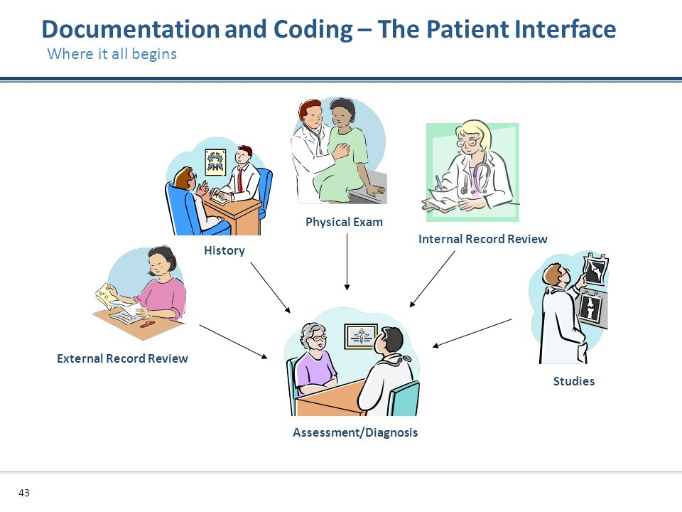 Documentation and Coding – The Patient Interface