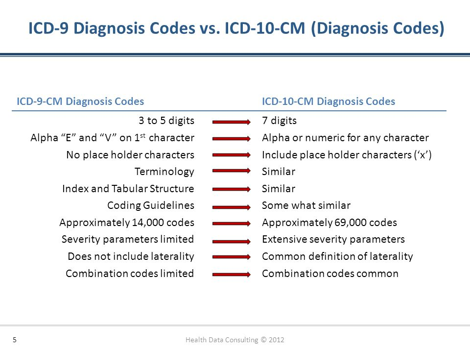 Paring Icd 9 And 10 4