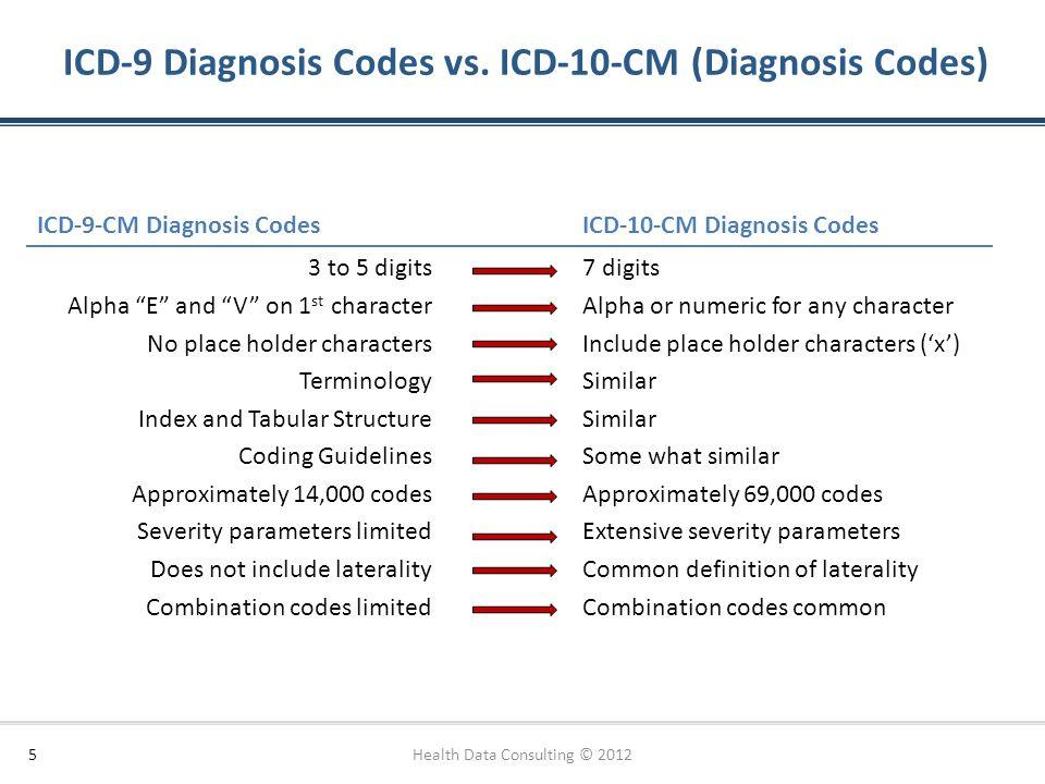 ICD-9 Diagnosis Codes vs. ICD-10-CM (Diagnosis Codes)
