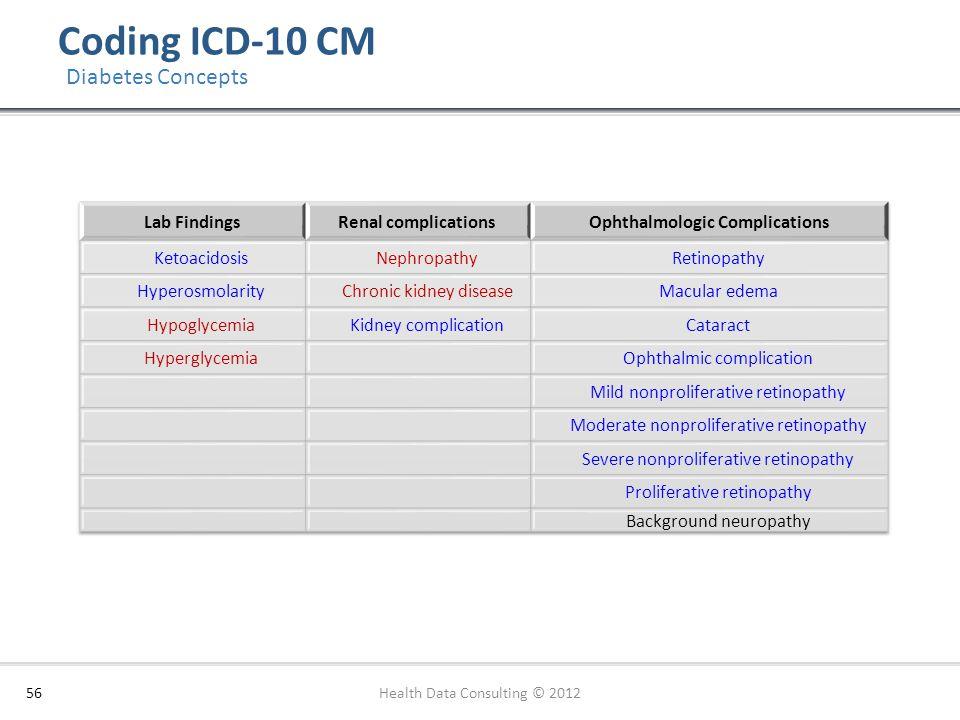 Ophthalmologic Complications