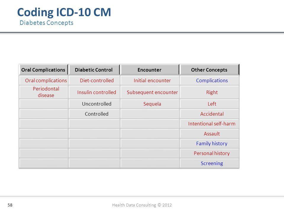 Coding ICD-10 CM Diabetes Concepts Oral Complications Diabetic Control