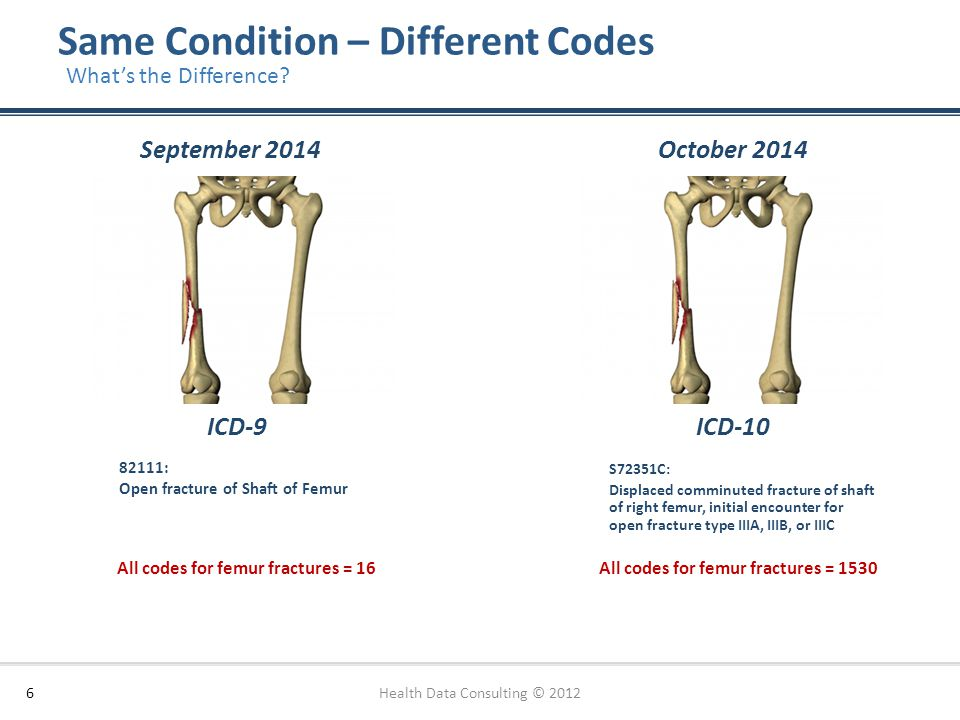 Same Condition – Different Codes