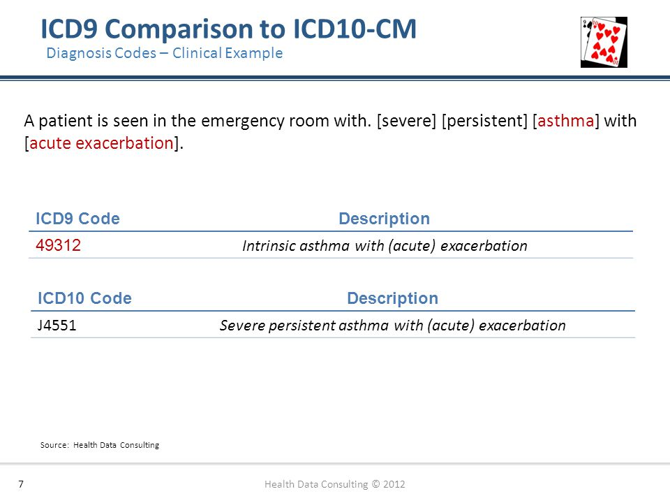 ICD9 Comparison to ICD10-CM
