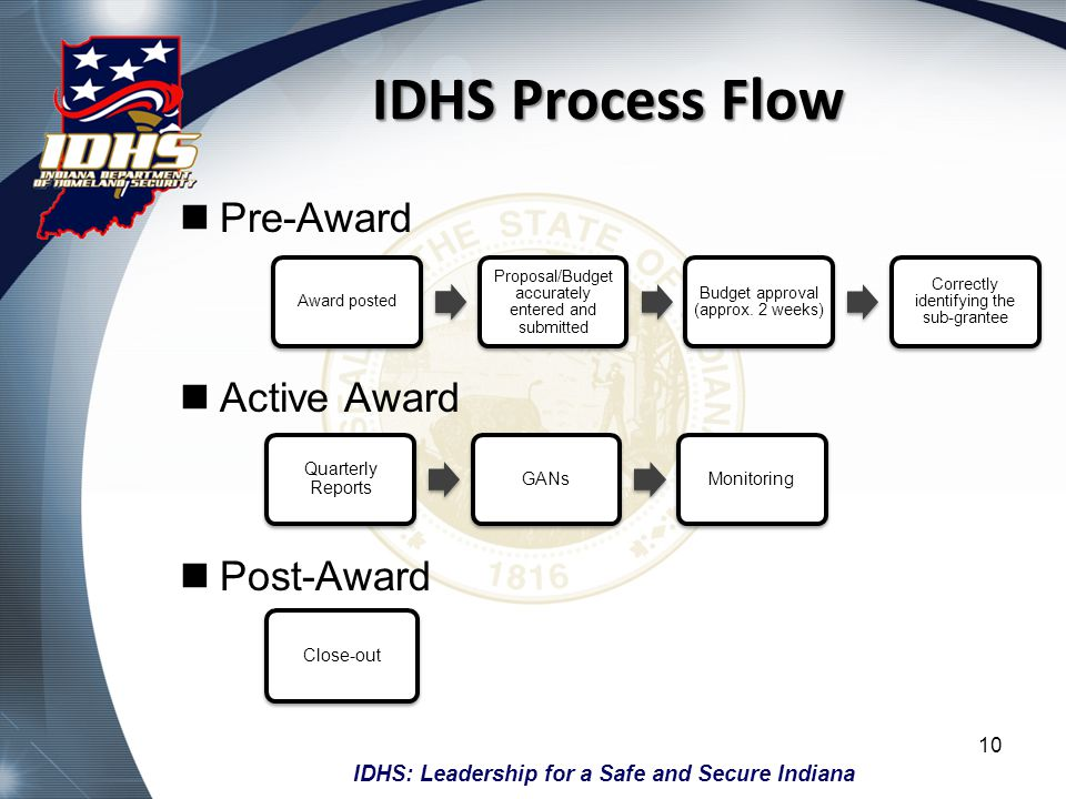 IDHS Process Flow Pre-Award Active Award Post-Award Quarterly Reports