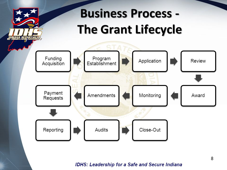 Business Process - The Grant Lifecycle