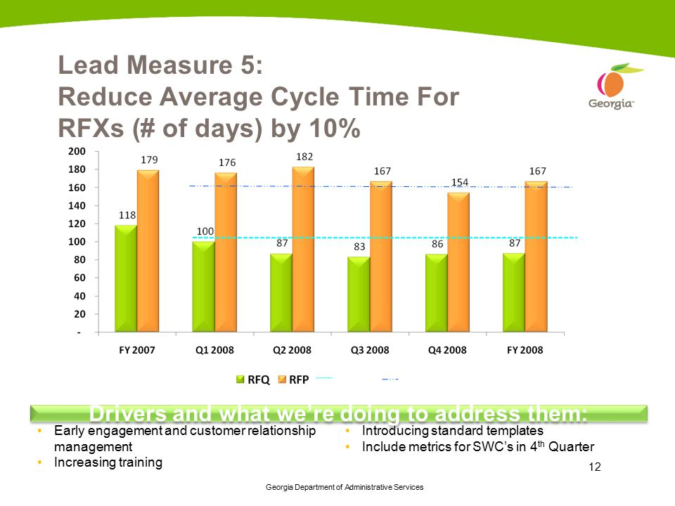 Lead Measure 5: Reduce Average Cycle Time For RFXs (# of days) by 10%