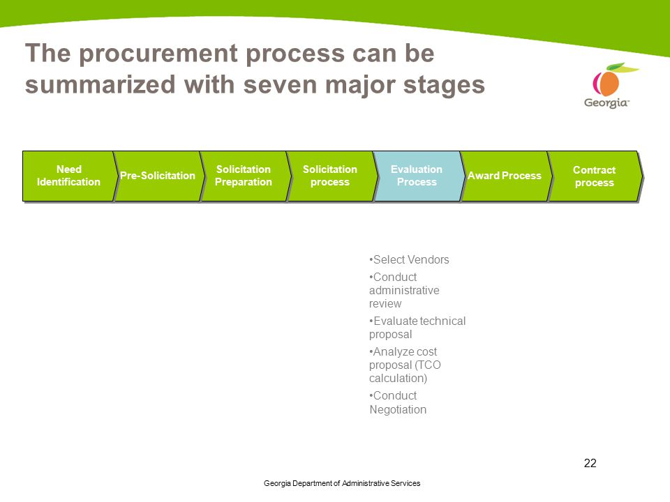The procurement process can be summarized with seven major stages