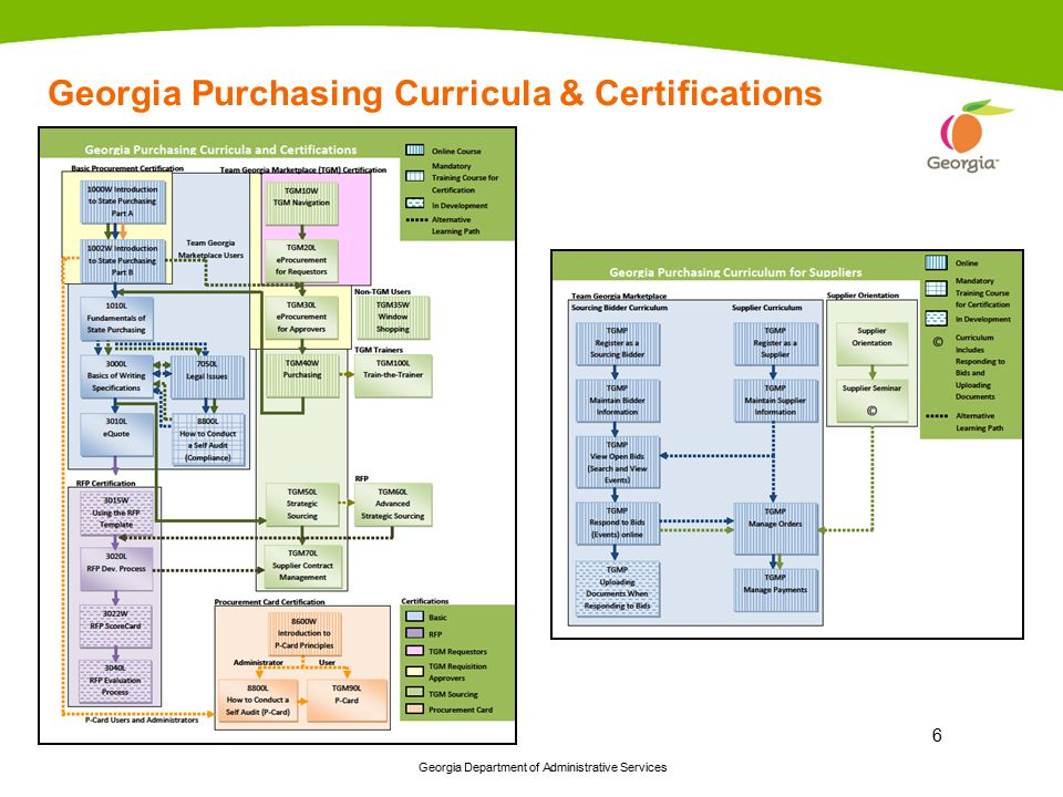 Georgia Purchasing Curricula & Certifications
