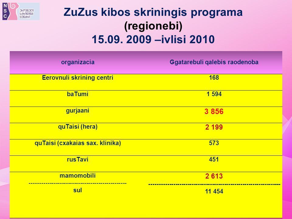 ZuZus kibos skriningis programa (regionebi) 15.09. 2009 –ivlisi 2010
