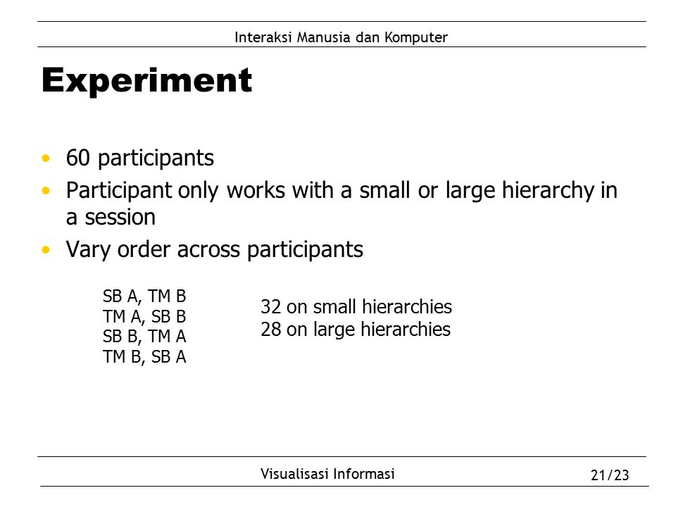 Experiment 60 participants