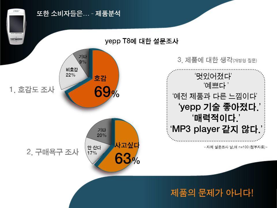 69% 63% 'yepp 기술 좋아졌다.' '매력적이다.' 'MP3 player 같지 않다.' 제품의 문제가 아니다!